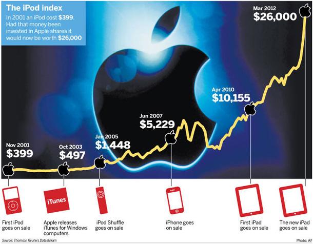 Acquistare azioni Apple